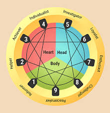 Liminal Space and the Enneagram